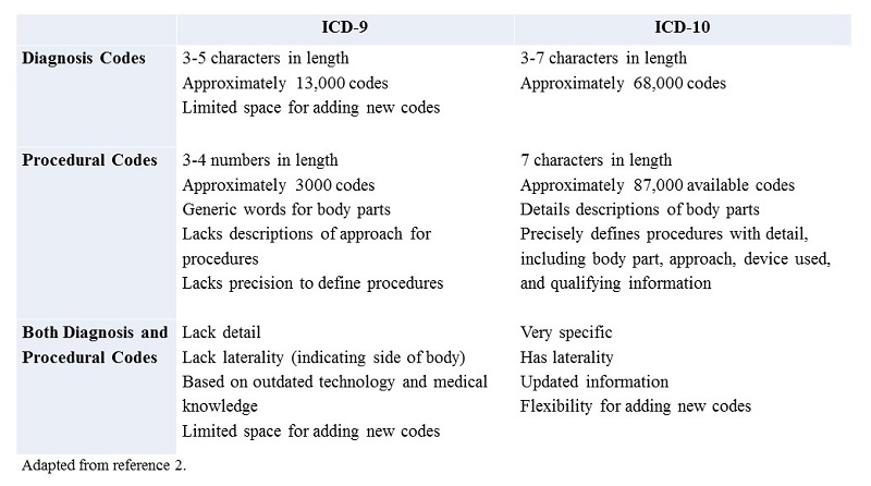 icd 10 codes for depression