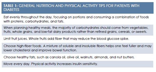 Nutrition Counseling for Patients with Prediabetes or Diabetes