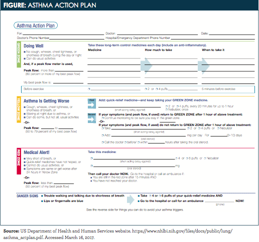 Written Asthma Action Plan – Asthma Action Plan