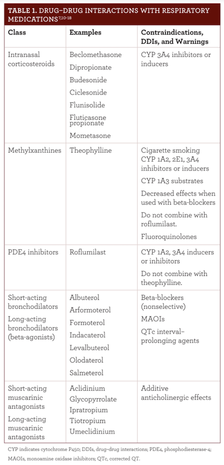 Avoiding Drug–Drug Interactions in Patients With Respiratory