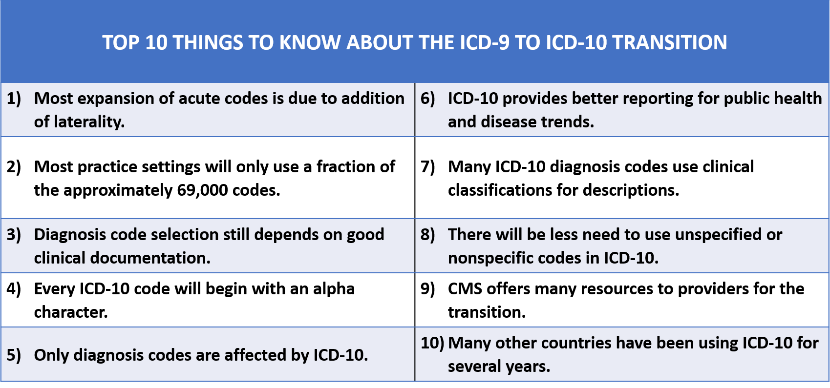 icd 9 10 Everything you need to know about transitioning your practice, your billing, and your in-house medical records to icd-10.