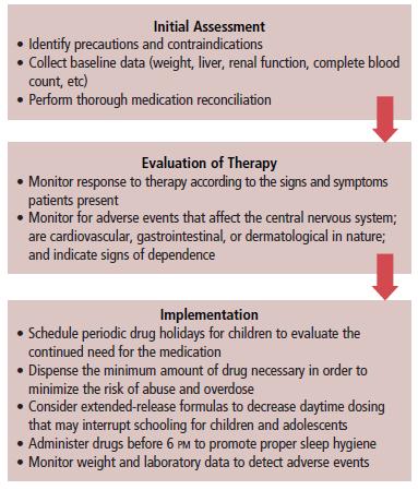 CNS Stimulants: Few Interactions, Significant Repercussions